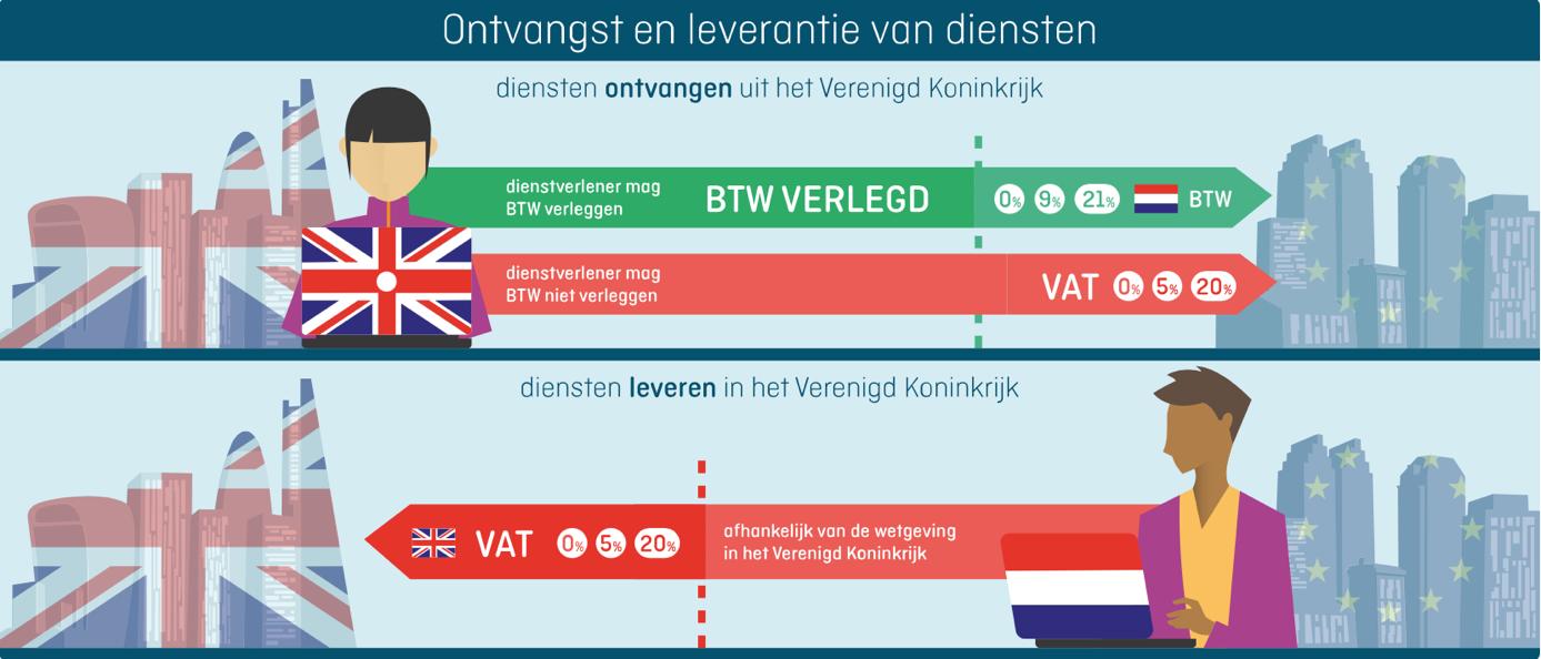 BREXIT ontvangst en leverantie van diensten 01-2021